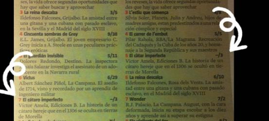 Un mes después de Sant Jordi... los lectores siguen apostando por #cataroimperfecto #catarimperfecte